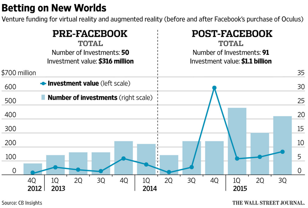 Facebook Stock Quotes The Best Stocks For The Virtualreality Revolution  Marketwatch