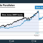 Trade Alert: Trimming some Google (PLUS Scary chart parallels)