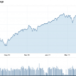 The markets are opening slightly lower t…