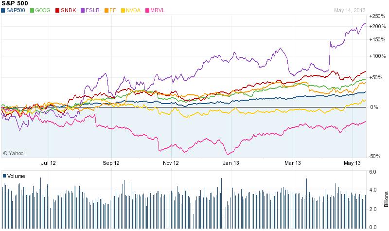 Chart_Compare