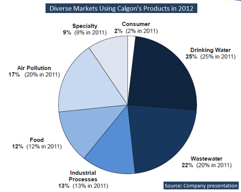 CCC Breakdown revenues