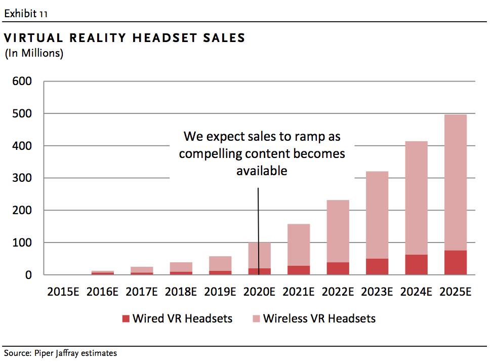 piper-jaffray-vr-headset-sales1