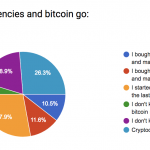 Facebook, Bitcoin, Cryptocurrencies: Where's the fear?