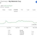 Broken Record Stock Market Breaking Records