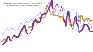 Markets Commentary: Charts From The Dot-Com Crash Don't Exist Anymore